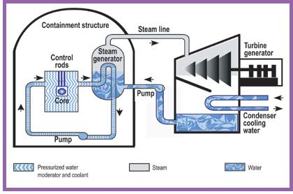 Nuclear Reactor diagram