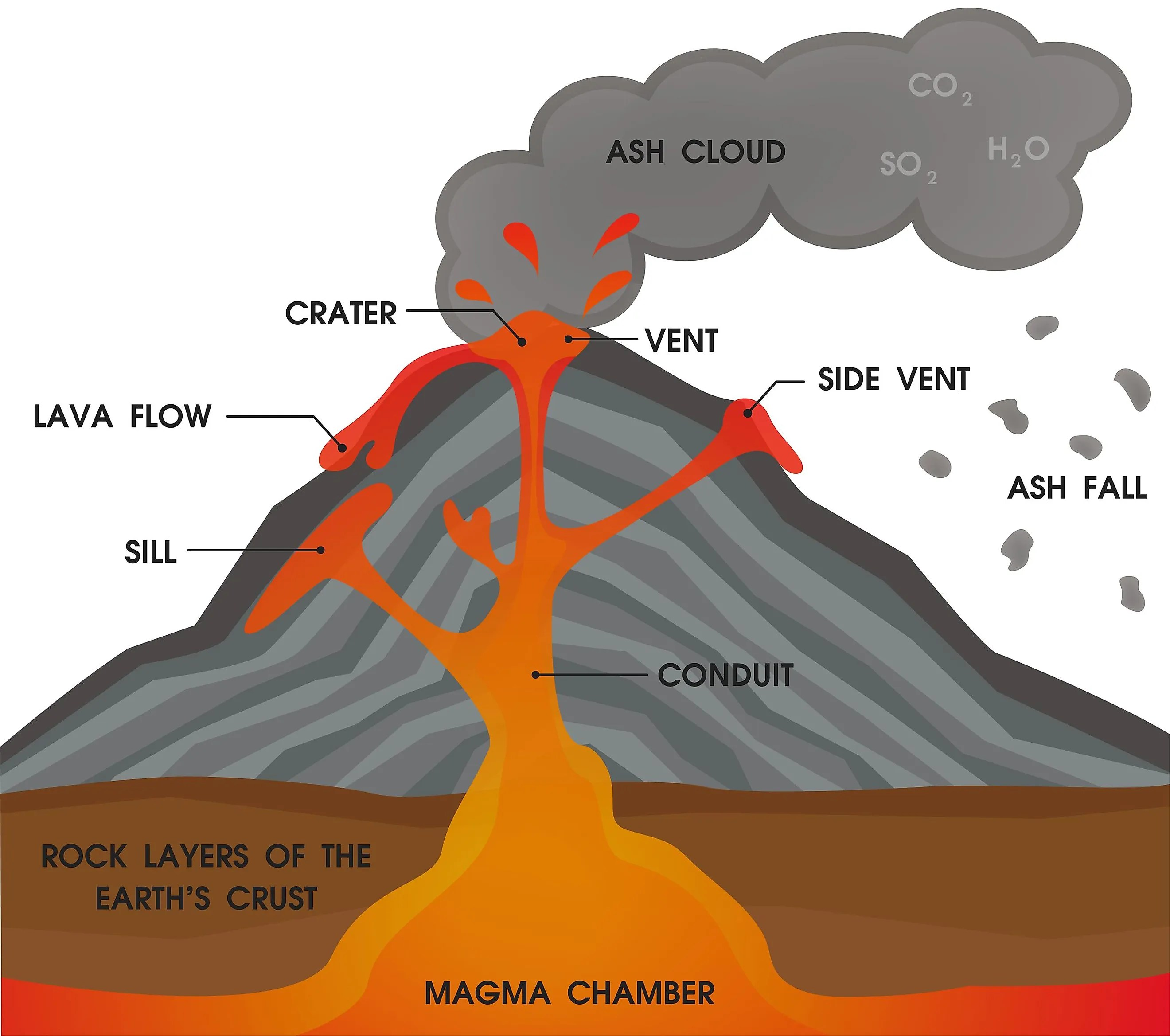Why Do Volcanoes Erupt