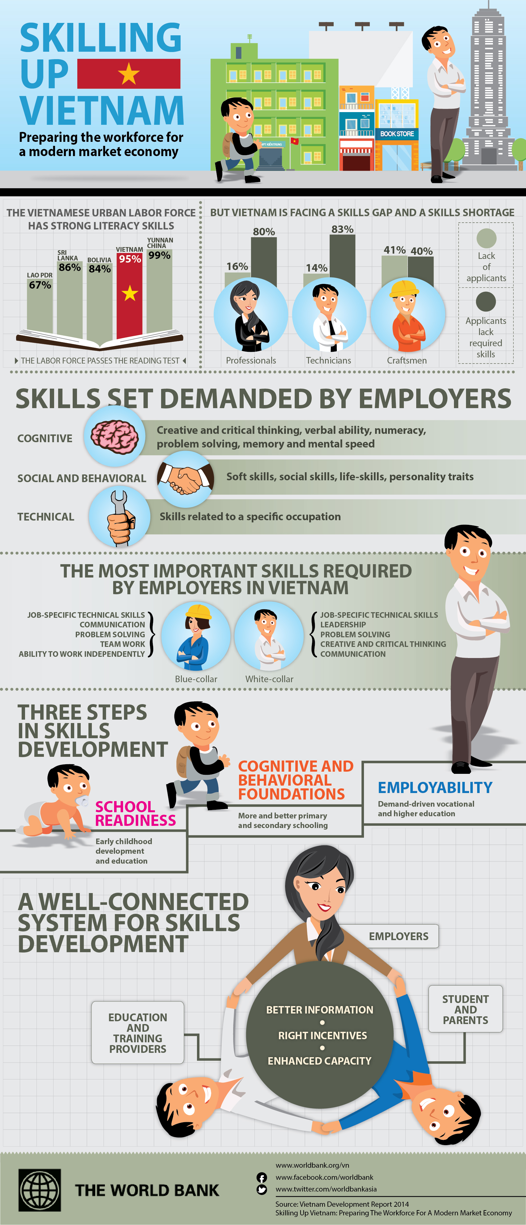 Infographic Skilling Up Vietnam Preparing The Workforce