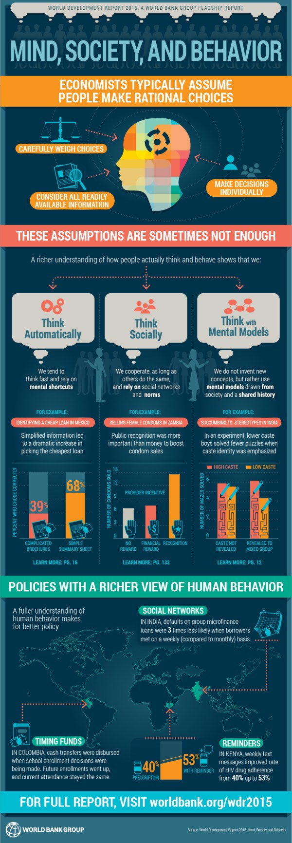 Infographic Mind Society And Behavior