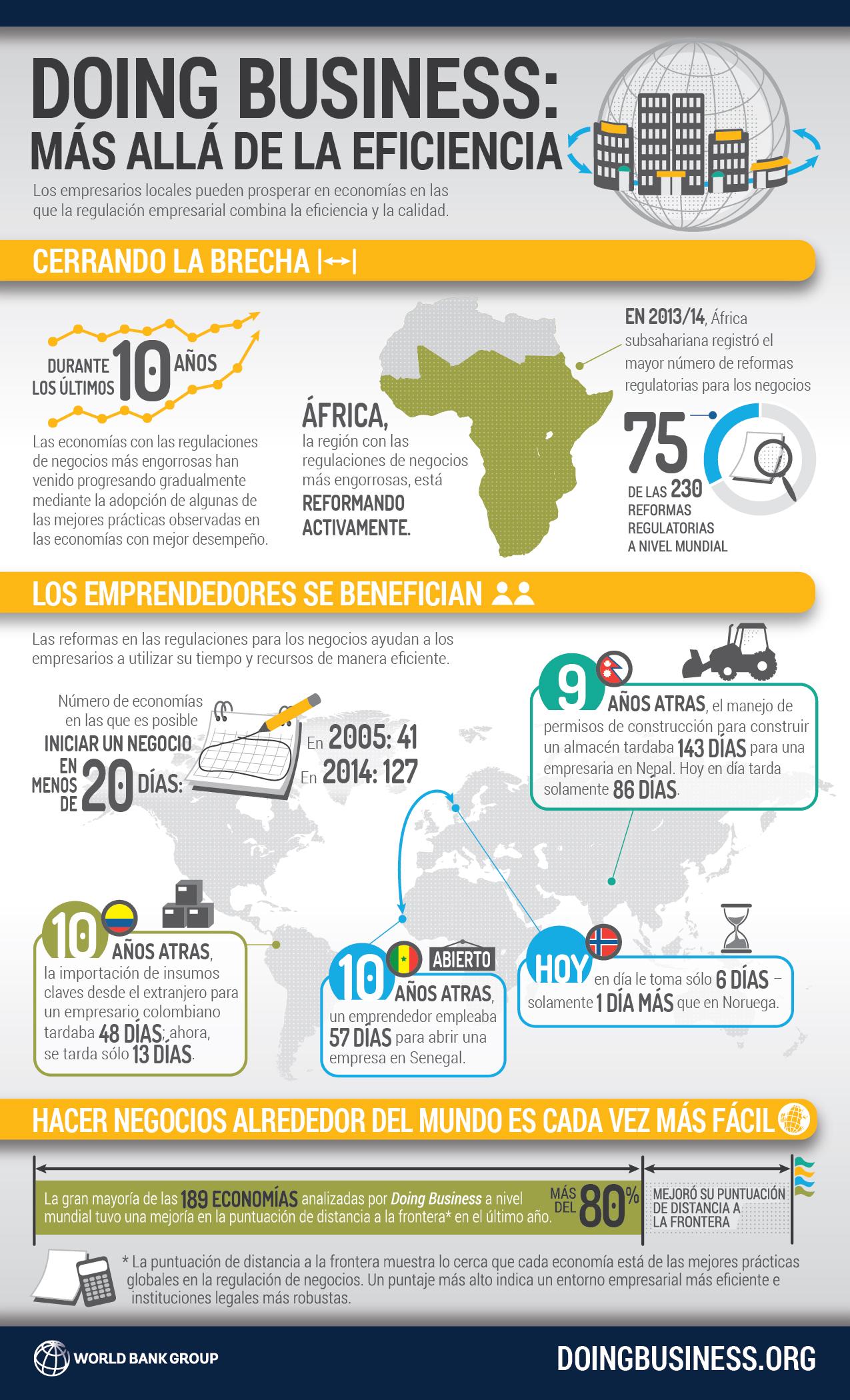 https://i0.wp.com/www.worldbank.org/content/dam/Worldbank/doing-business-fy14-spanish.jpg