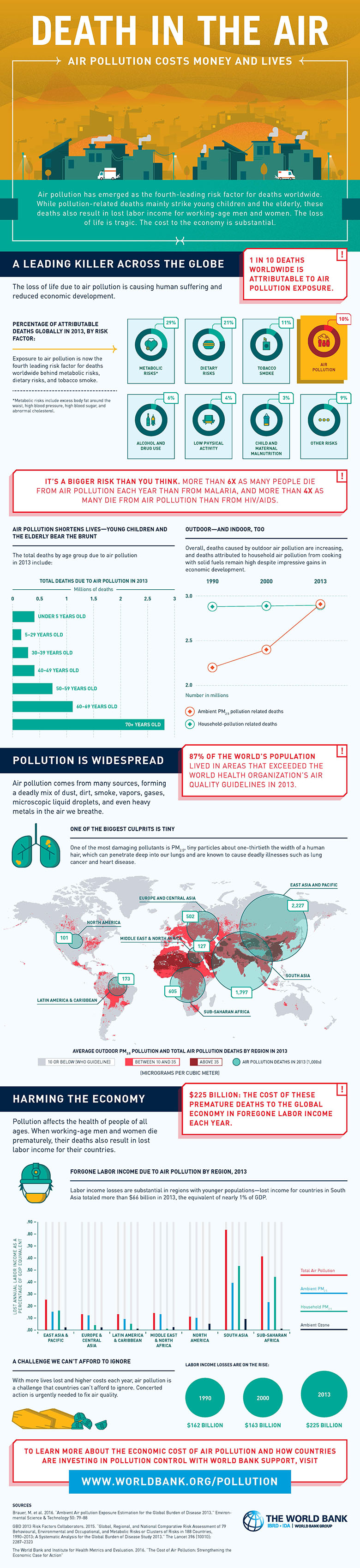Air pollution costs money and lives, World Bank and the Institute for Health Metrics and Evaluation
