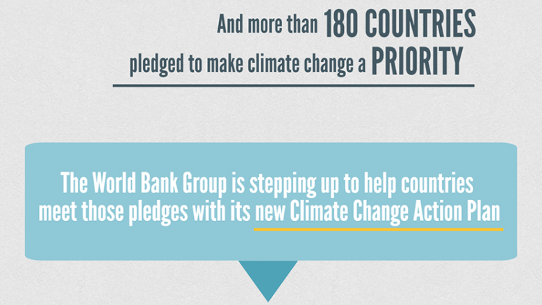Infographic: Managing the Impacts of Climate Change on Poverty.