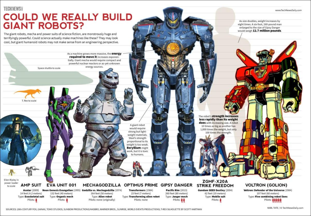 Our top ten favourite comic book infographics in 2017