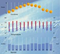 London Weather Annual Chart Climate Graph For Kingston Jamaica