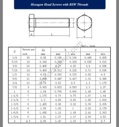 as nzs 2451 as nzs 2451 hexagon head screws fastener  [ 1050 x 1550 Pixel ]