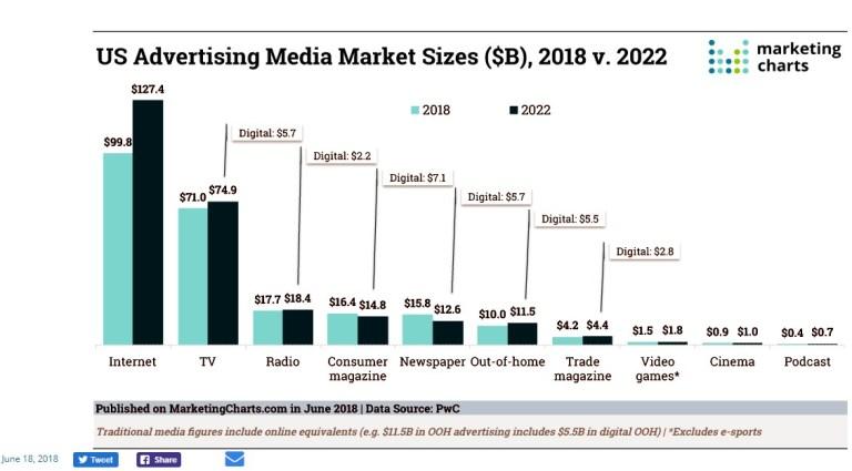 US Advertising Media Market 2018v2022