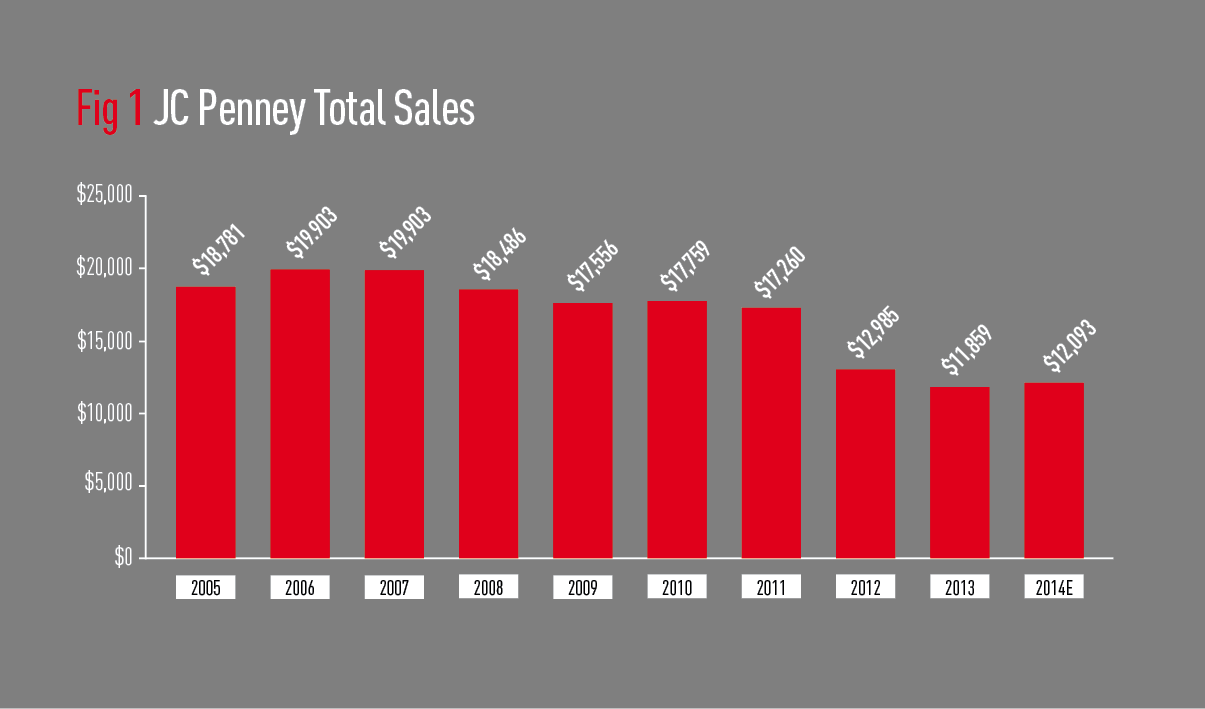 The price of fashion JCPenney plots return to form