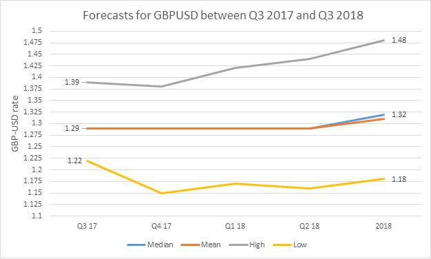 Where Will GBP/USD Exchange Rates be in 2018? GBP to USD