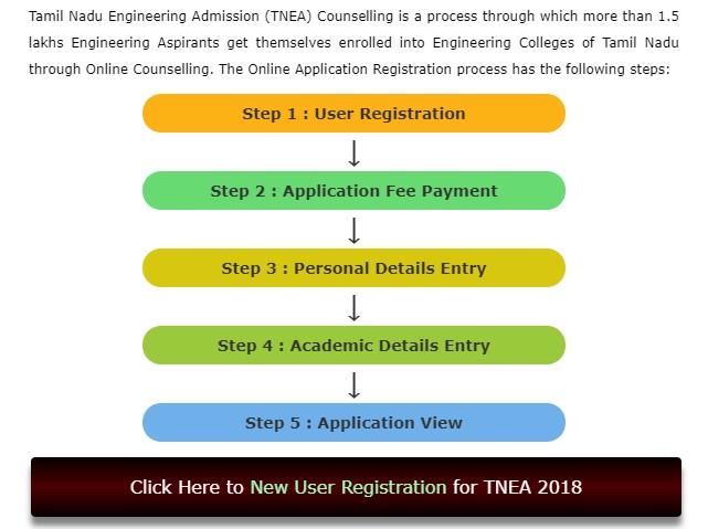 Pay Registration Online Sc