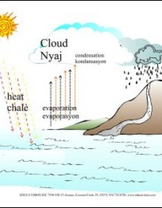 also water cycle chart rh worldlanguage
