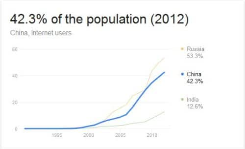 China internet usage