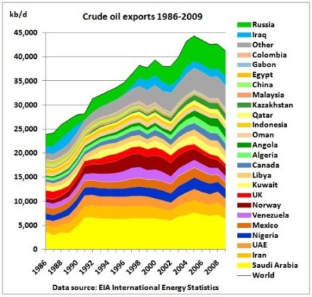 Countries by Highest Crude Oil Exports in the world
