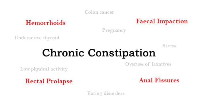 Top 4 Diseases Caused Due To Chronic Constipation