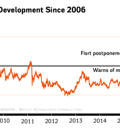 figure 34 toshiba share price development since 2006 [ 2067 x 678 Pixel ]