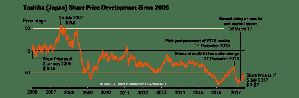 medium resolution of figure 34 toshiba share price development since 2006