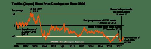 small resolution of figure 34 toshiba share price development since 2006