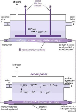 how to make a cell diagram liftmaster garage door sensor wiring sodium hydroxide, caustic soda production using mercury cell, diaphragm membrane ...