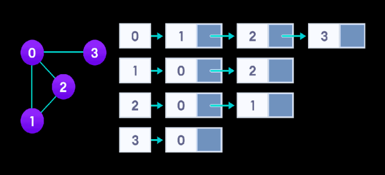Adjacency-List-representation