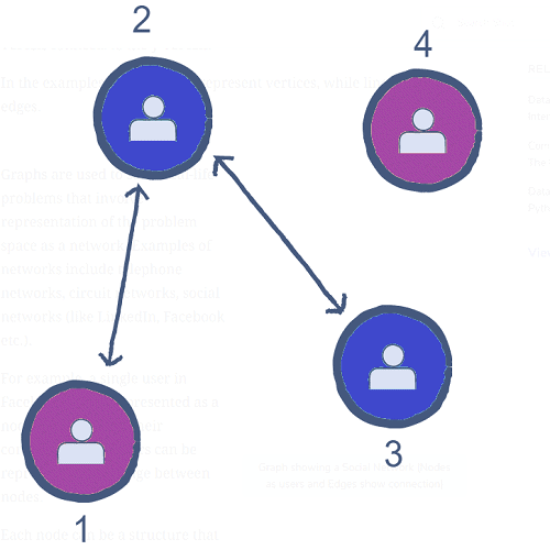 What-is-a-graph-data-structure