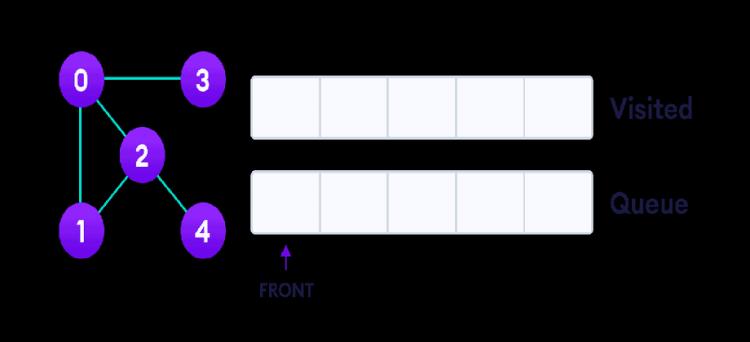 graph-bfs-step-0