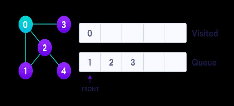 graph-bfs-step-1