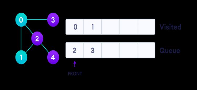 graph-bfs-step-2