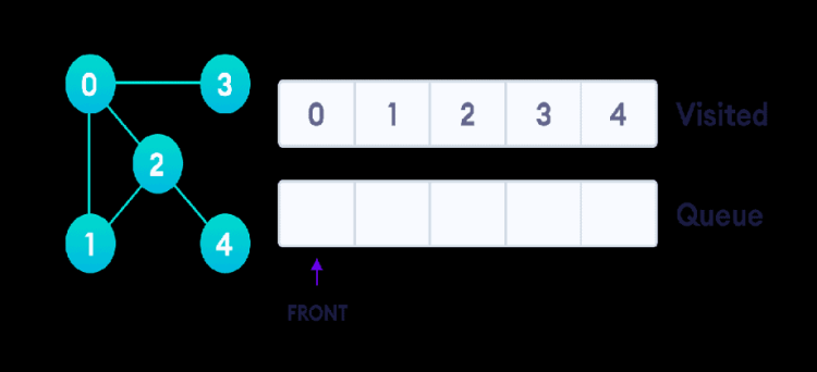 graph-bfs-step-5