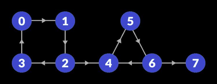 scc-initial-graph