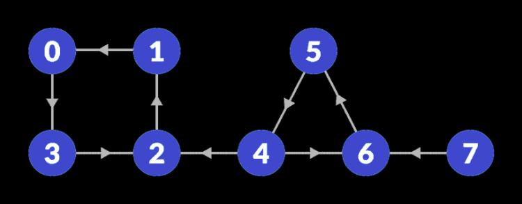 scc-reversed-graph