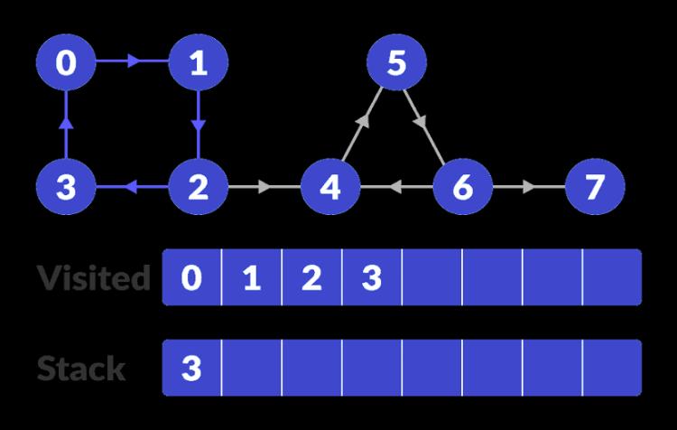 scc-step-1