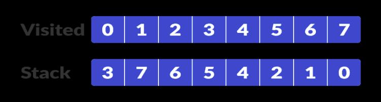 scc-step-4-