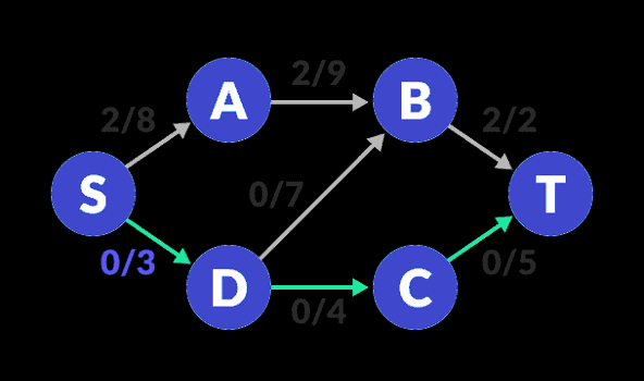flow-network-2