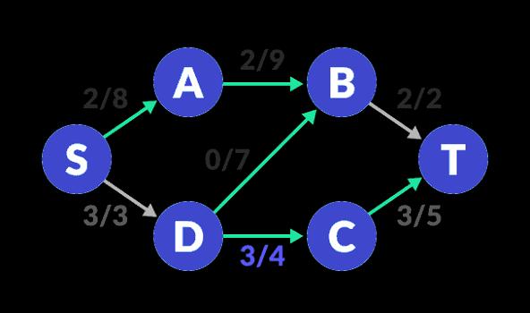 flow-network-3