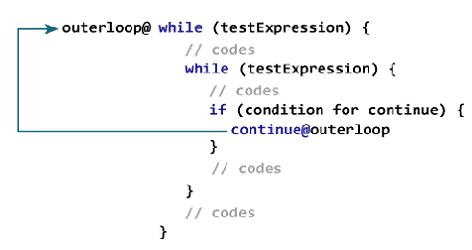how-labeled-continue-works