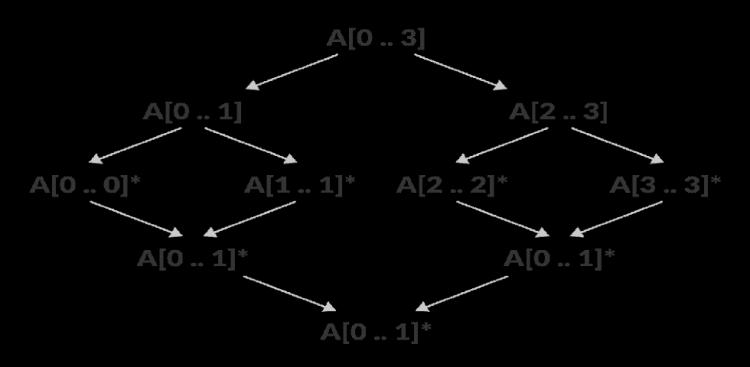 merge-sort-in-action-merge-step-simple