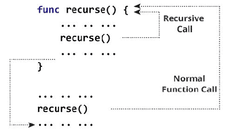 How-recursion-works-in-Swift