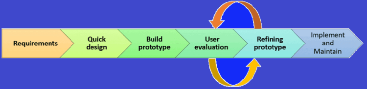 Prototyping-Model-Phases