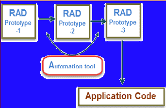 RAD-Model-in-Software-Engineering
