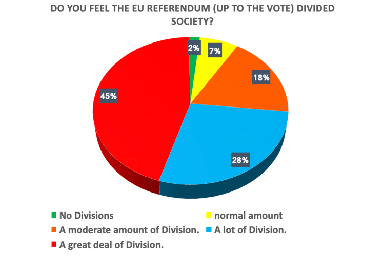 Do you feel the EU Referendum Divided the UK? ABZ Media UK Divisions Survey