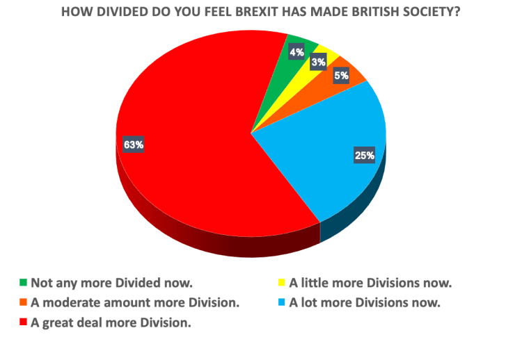 How Divided do you feel Brexit has made the UK? ABZ Media UK Divisions Survey