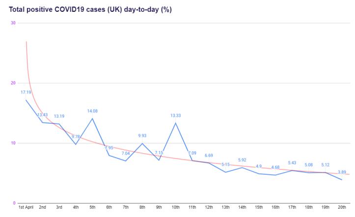 total positive cases 20th April