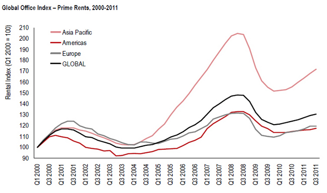 Asia Pacific Enjoys Highest Global Office Rental Growth in