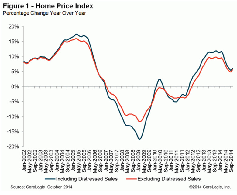 WPJ News | Corelogic Home Price Index Percentage CHange year over year October 2014