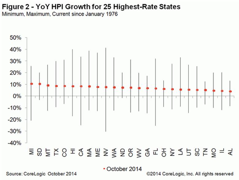 WPJ News | Corelogic YoY HPI Growth for 25 HIghest Rated October 2014