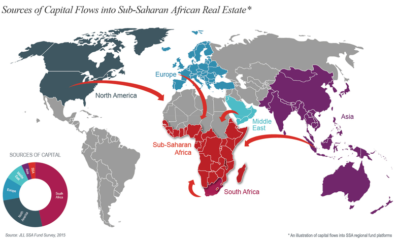 WPJ News | Sources of Capital Flows into Sub Saharan African Real Estate