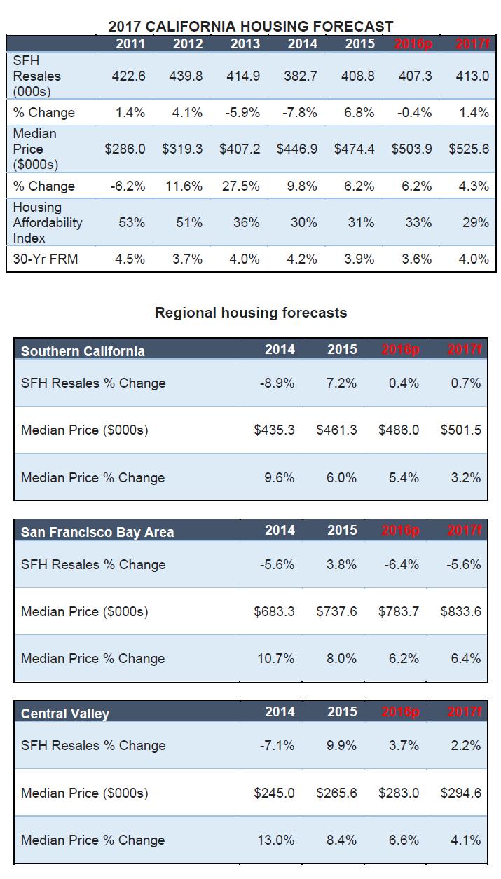 california-housing-forecast.jpg