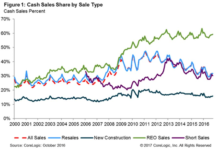 Cash-Sales-SHare-by-Sale-Type-2017.jpg