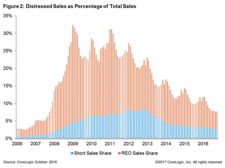 Distressed-Sales-as-Percentage-of-Total-Sales-2017.jpg