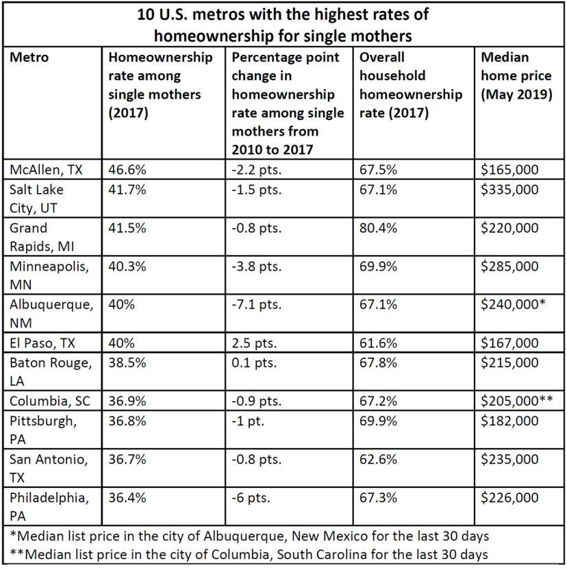 10-US-metros-with-the-highest-rates-of.jpg